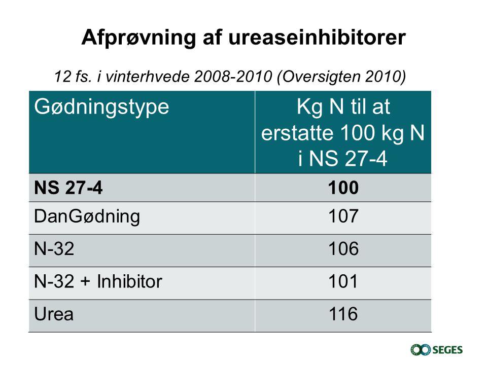 GødningstypeKg N til at erstatte 100 kg N i NS 27-4 NS 27-4100 DanGødning107 N-32106 N-32 + Inhibitor101 Urea116 12 fs.