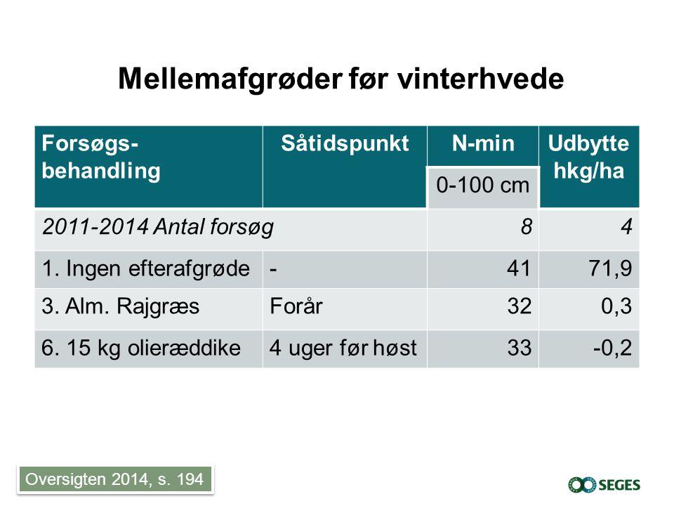Mellemafgrøder før vinterhvede Forsøgs- behandling SåtidspunktN-minUdbytte hkg/ha 0-100 cm 2011-2014 Antal forsøg84 1.