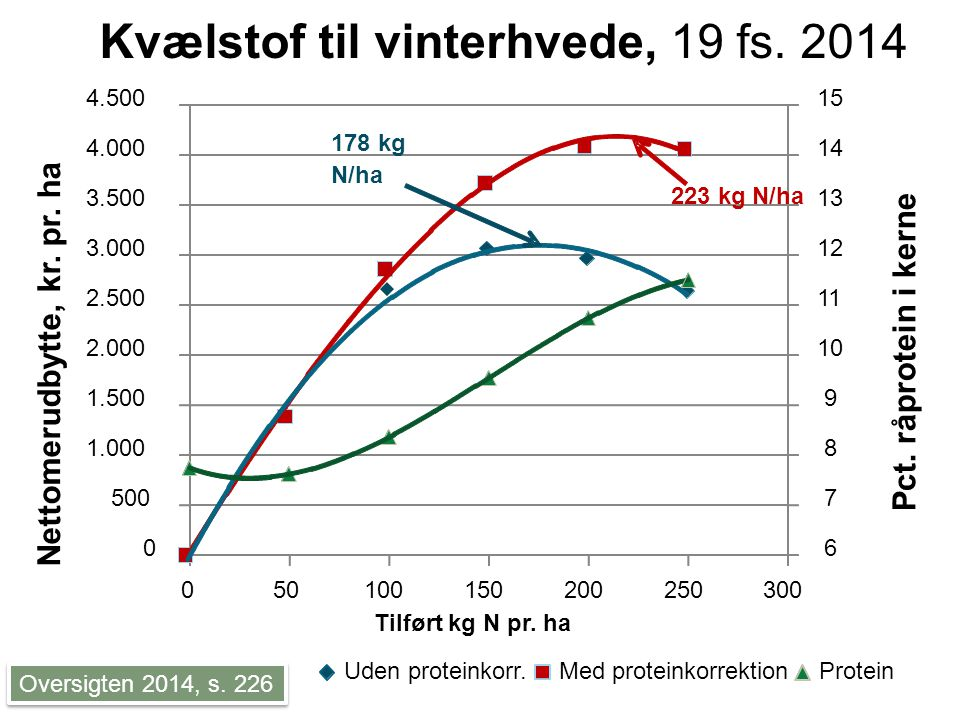 Kvælstof til vinterhvede, 19 fs. 2014 Oversigten 2014, s.