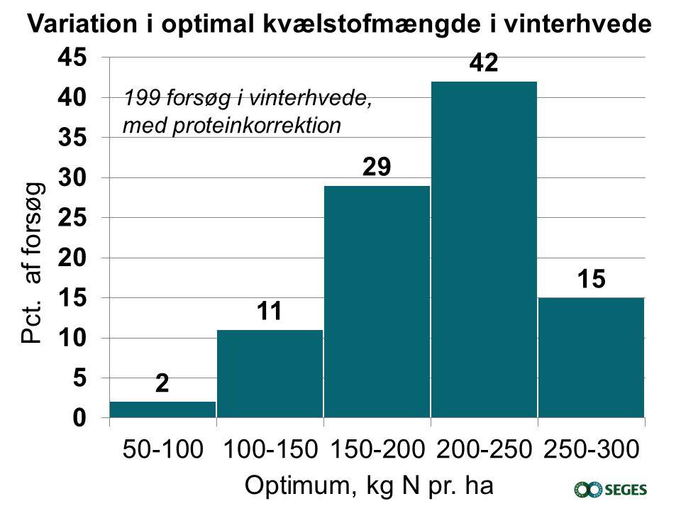 Variation i optimal kvælstofmængde i vinterhvede Pct.
