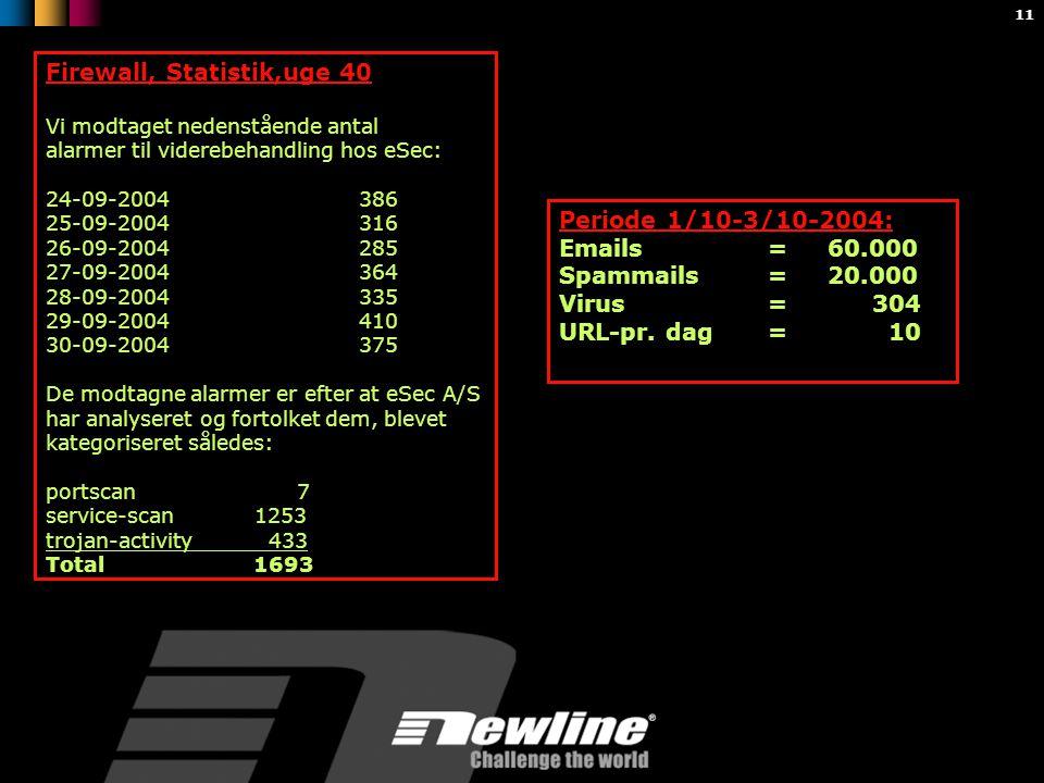11 Firewall, Statistik,uge 40 Vi modtaget nedenstående antal alarmer til viderebehandling hos eSec: 24-09-2004386 25-09-2004316 26-09-2004285 27-09-2004364 28-09-2004335 29-09-2004410 30-09-2004375 De modtagne alarmer er efter at eSec A/S har analyseret og fortolket dem, blevet kategoriseret således: portscan 7 service-scan1253 trojan-activity 433 Total 1693 Periode 1/10-3/10-2004: Emails = 60.000 Spammails = 20.000 Virus=304 URL-pr.