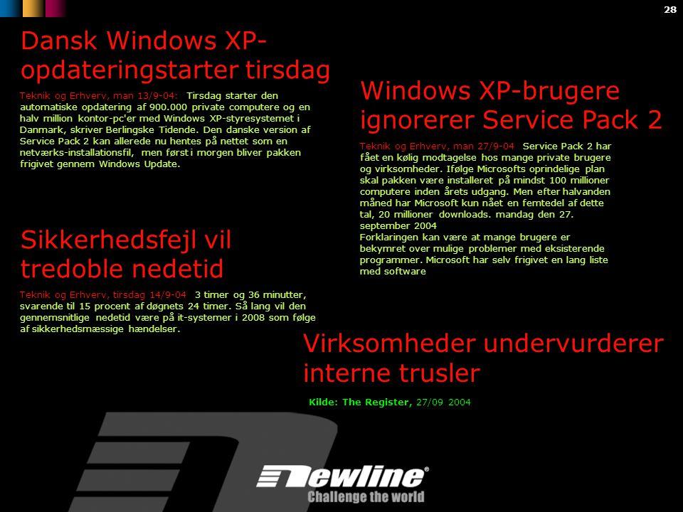 28 Dansk Windows XP- opdateringstarter tirsdag Teknik og Erhverv, man 13/9-04: Tirsdag starter den automatiske opdatering af 900.000 private computere og en halv million kontor-pc er med Windows XP-styresystemet i Danmark, skriver Berlingske Tidende.