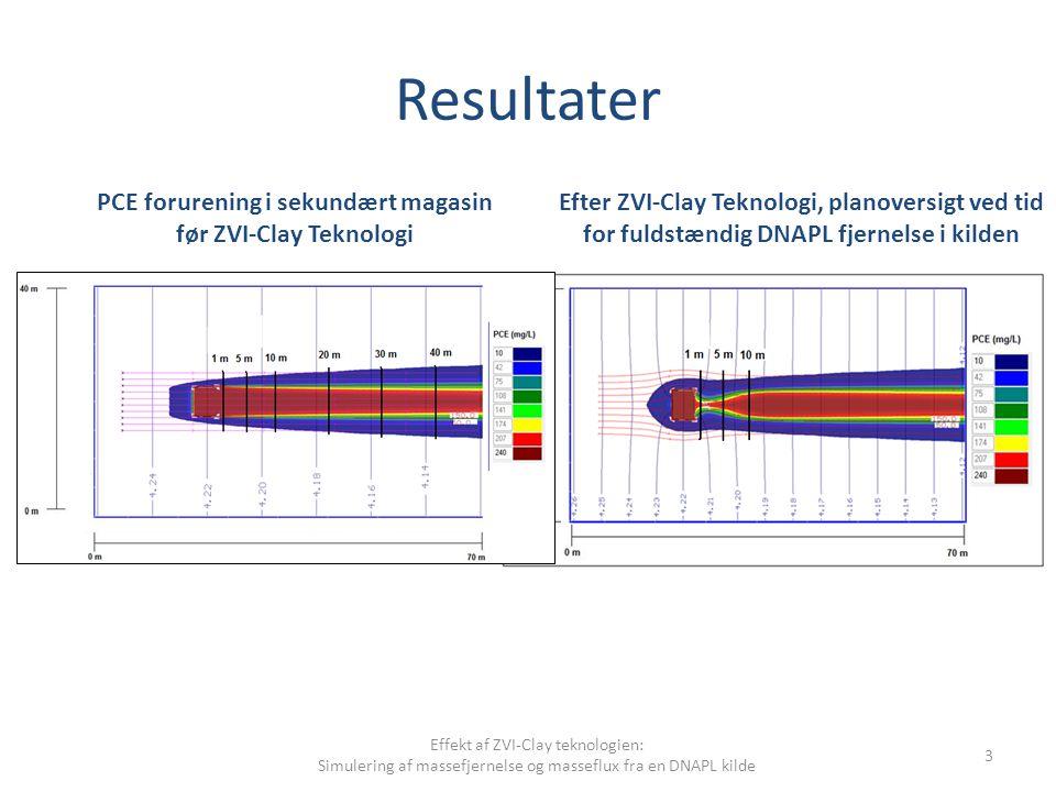 Resultater Effekt af ZVI-Clay teknologien: Simulering af massefjernelse og masseflux fra en DNAPL kilde 3 Efter ZVI-Clay Teknologi, planoversigt ved tid for fuldstændig DNAPL fjernelse i kilden PCE forurening i sekundært magasin før ZVI-Clay Teknologi