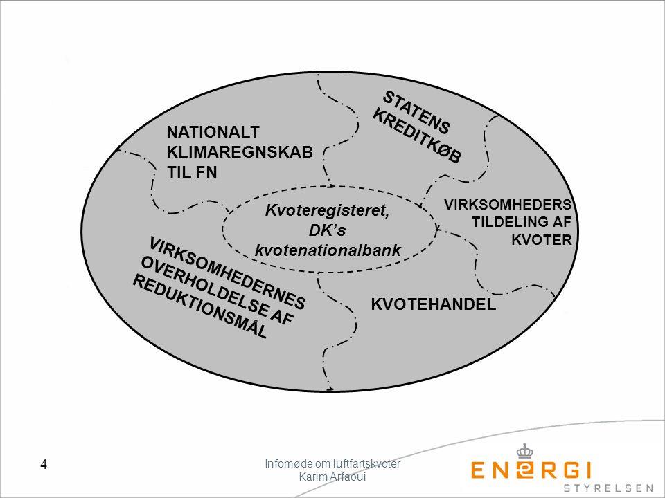 Infomøde om luftfartskvoter Karim Arfaoui 4 NATIONALT KLIMAREGNSKAB TIL FN VIRKSOMHEDERNES OVERHOLDELSE AF REDUKTIONSMÅL KVOTEHANDEL STATENS KREDITKØB VIRKSOMHEDERS TILDELING AF KVOTER Kvoteregisteret, DK's kvotenationalbank