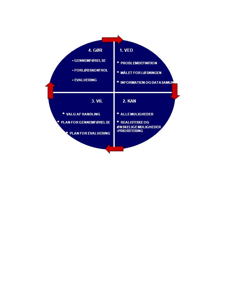 PROBLEMDEFINITION MÅLET FOR LØSNINGEN INFORMATION OG DATASAMLING ALLE MULIGHEDER REALISTISKE OG ØNSKELIGE MULIGHEDER PRIORITERING VALG AF HANDLING PLAN FOR GENNEMFØRELSE PLAN FOR EVALUERING GENNEMFØRELSE FORLØBSKONTROL EVALUERING 1.