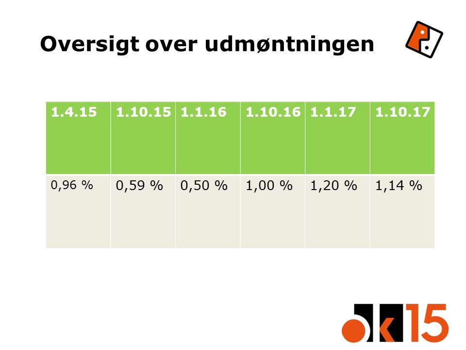 Oversigt over udmøntningen 1.4.151.10.151.1.161.10.161.1.171.10.17 0,96 % 0,59 %0,50 %1,00 %1,20 %1,14 %