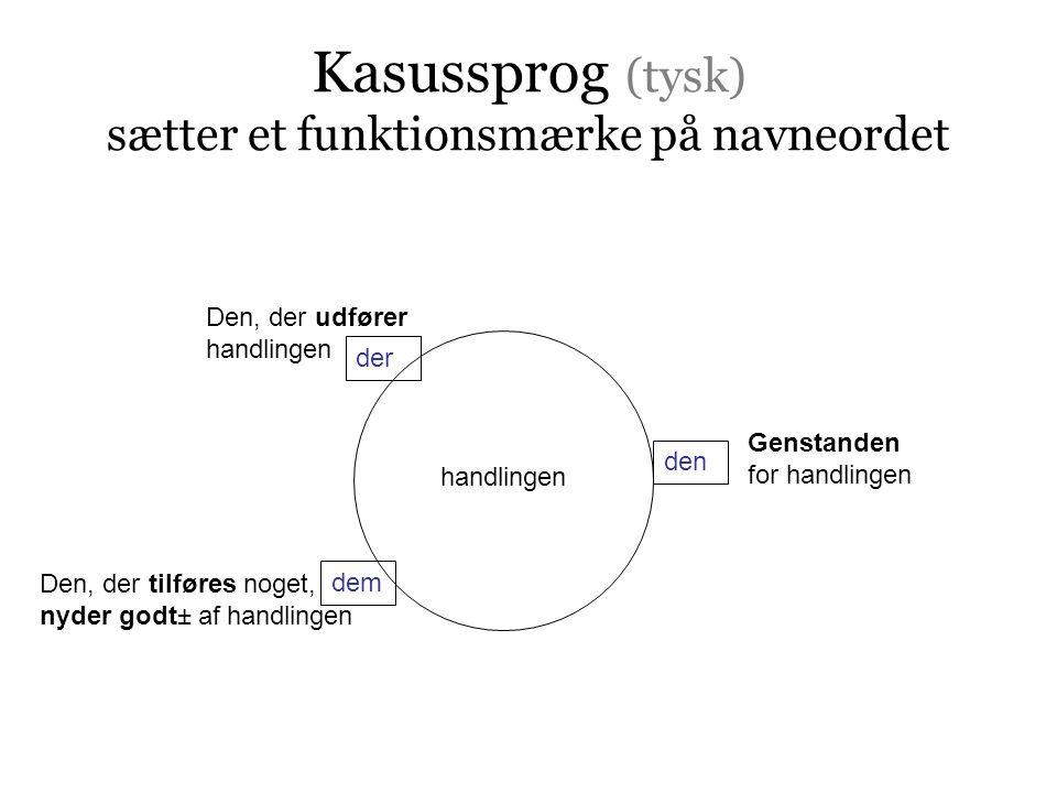 Kasussprog (tysk) sætter et funktionsmærke på navneordet Den, der tilføres noget, nyder godt± af handlingen Den, der udfører handlingen der dem handlingen Genstanden for handlingen den