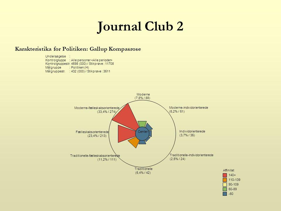 Journal Club 2 Karakteristika for Politiken: Gallup Kompasrose Undersøgelse: Kontrolgruppe: Alle personer Kontrolgruppestr.: 4598 (000) / Stikprøve : 11708 Målgruppe: Politiken (H) Målgruppestr.: 432 (000) / Stikprøve : 3511 -60 60-89 90-109 110-139 140+ Affinitet Moderne (7,8% / 88) Moderne-individorienterede (6,2% / 51) Individorienterede (3,7% / 35) Traditionelle-individorienterede (2,5% / 24) Traditionelle (5,4% / 42) Traditionelle-fælleskabsorienterede (11,2% / 111) Fælleskabsorienterede (23,4% / 213) Moderne-fælleskabsorienterede (33,4% / 274) Center
