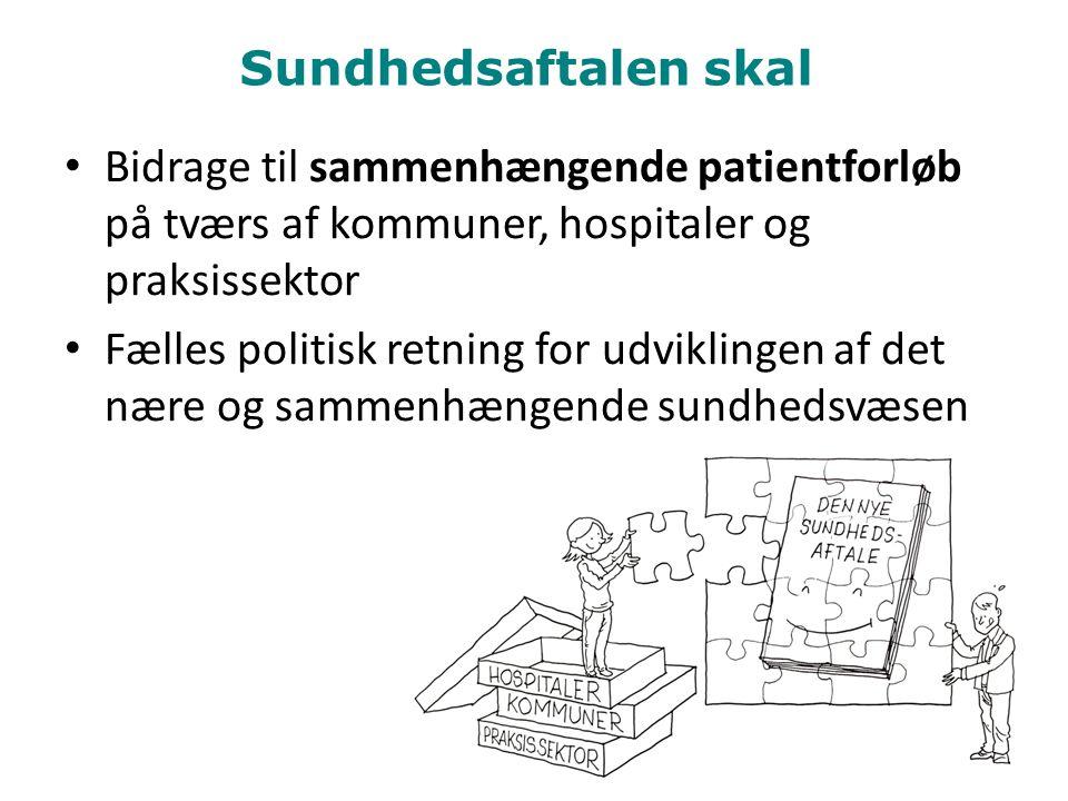 Sundhedsaftalen skal Bidrage til sammenhængende patientforløb på tværs af kommuner, hospitaler og praksissektor Fælles politisk retning for udviklingen af det nære og sammenhængende sundhedsvæsen