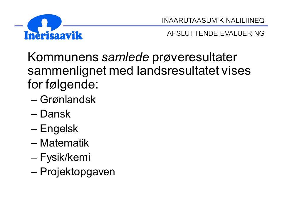Kommunens samlede prøveresultater sammenlignet med landsresultatet vises for følgende: –Grønlandsk –Dansk –Engelsk –Matematik –Fysik/kemi –Projektopgaven INAARUTAASUMIK NALILIINEQ AFSLUTTENDE EVALUERING