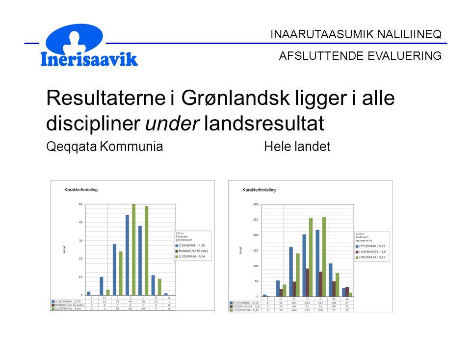 Resultaterne i Grønlandsk ligger i alle discipliner under landsresultat Qeqqata Kommunia Hele landet INAARUTAASUMIK NALILIINEQ AFSLUTTENDE EVALUERING