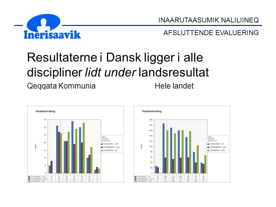 Resultaterne i Dansk ligger i alle discipliner lidt under landsresultat Qeqqata Kommunia Hele landet INAARUTAASUMIK NALILIINEQ AFSLUTTENDE EVALUERING