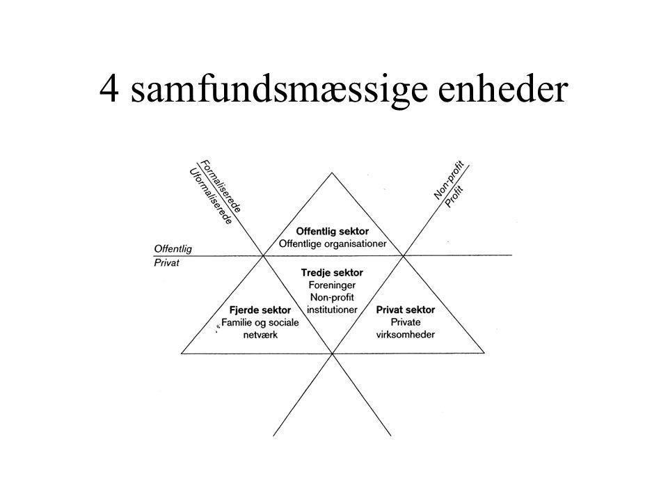 4 samfundsmæssige enheder