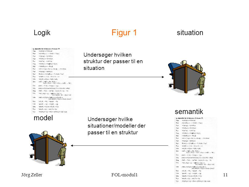 Jörg ZellerFOL-modul111 Figur 1 Logiksituation Undersøger hvilken struktur der passer til en situation semantik model Undersøger hvilke situationer/modeller der passer til en struktur
