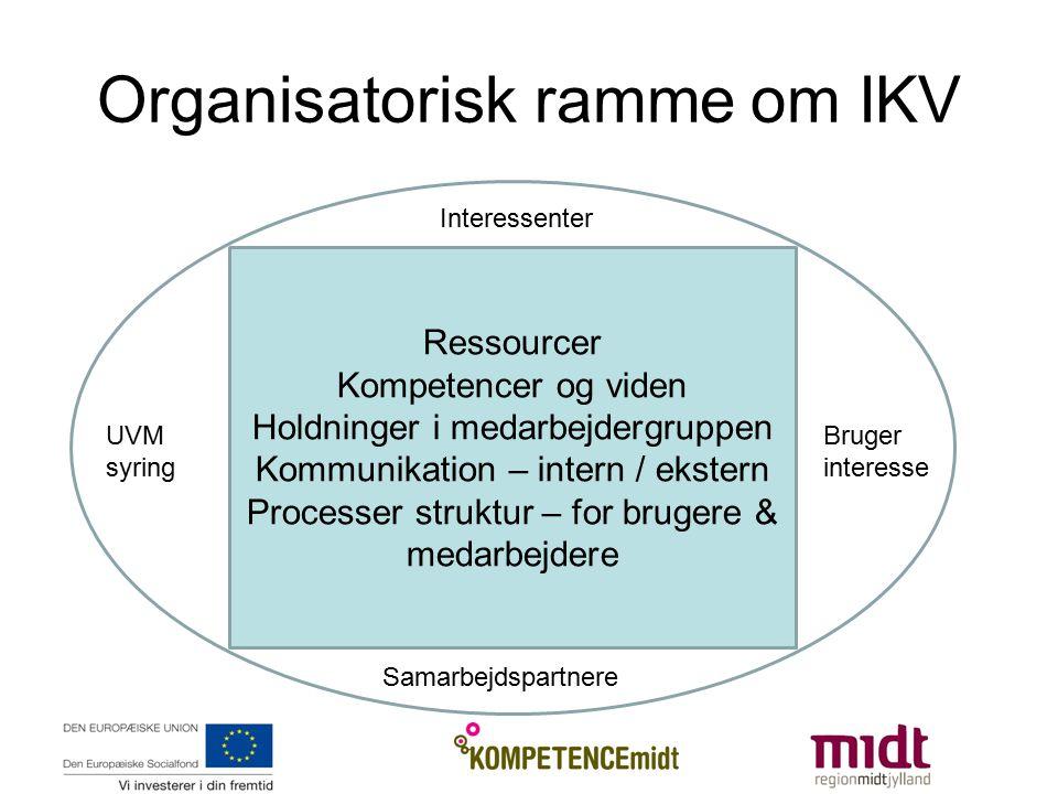 Organisatorisk ramme om IKV Ressourcer Kompetencer og viden Holdninger i medarbejdergruppen Kommunikation – intern / ekstern Processer struktur – for brugere & medarbejdere UVM syring Bruger interesse Interessenter Samarbejdspartnere