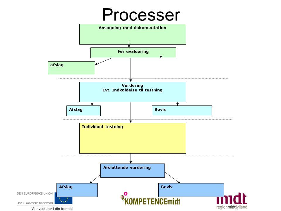 Processer Ansøgning med dokumentation Afslag Vurdering Evt.
