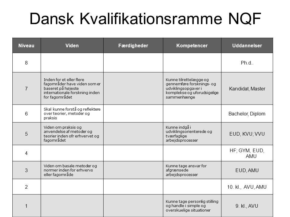 Dansk Kvalifikationsramme NQF NiveauVidenFærdighederKompetencerUddannelser 8Ph.d..