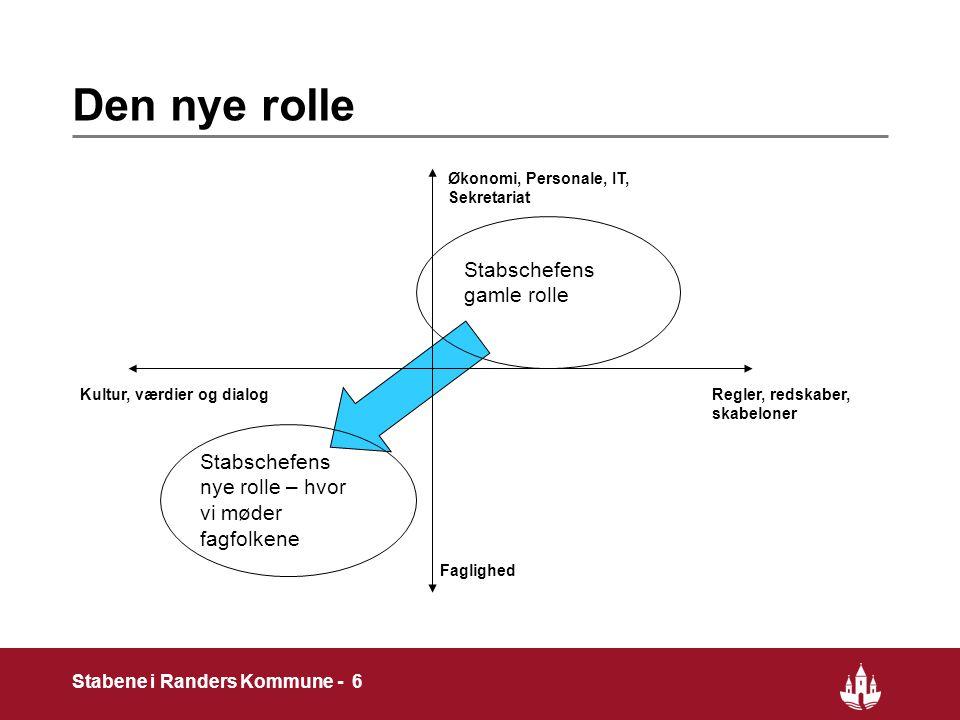 6 Stabene i Randers Kommune - 6 Den nye rolle Regler, redskaber, skabeloner Kultur, værdier og dialog Økonomi, Personale, IT, Sekretariat Faglighed Stabschefens gamle rolle Stabschefens nye rolle – hvor vi møder fagfolkene