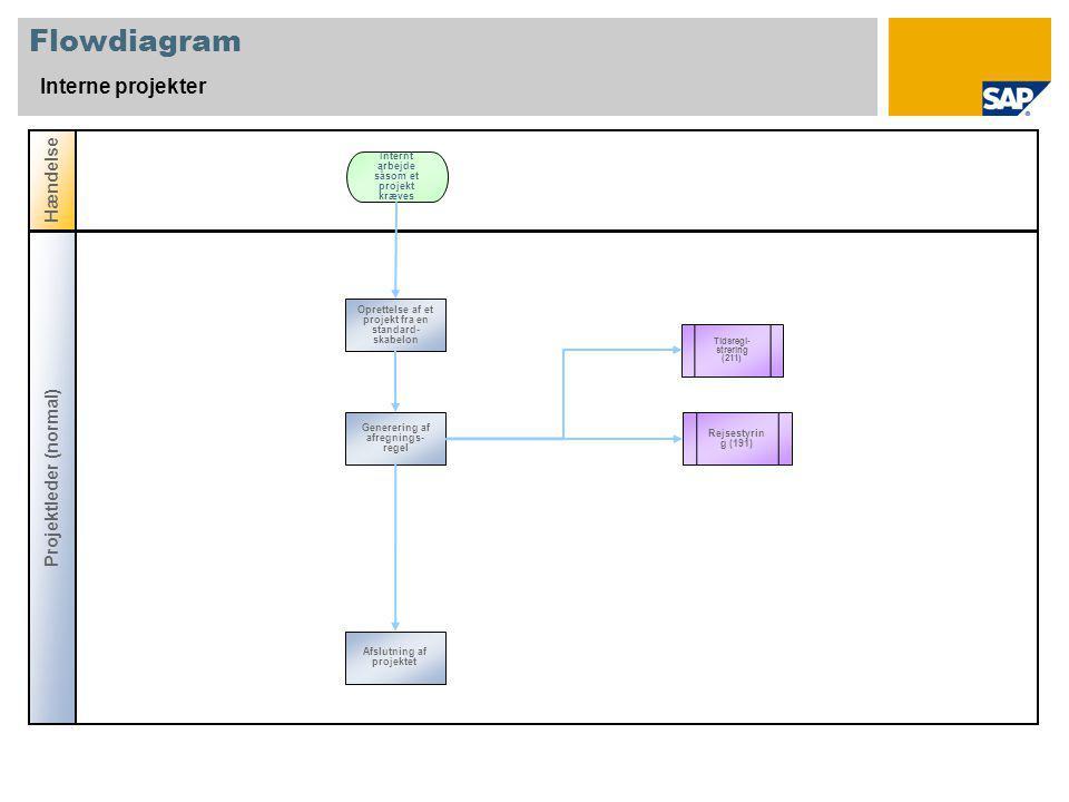 Flowdiagram Interne projekter Hændelse Projektleder (normal) Tidsregi- strering (211) Oprettelse af et projekt fra en standard- skabelon Internt arbejde såsom et projekt kræves Generering af afregnings- regel Rejsestyrin g (191) Afslutning af projektet