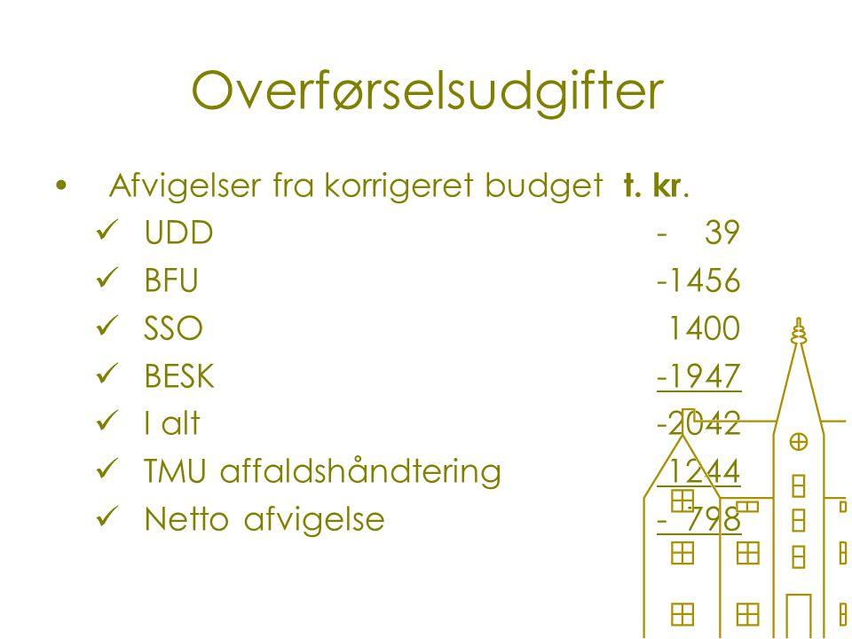 Overførselsudgifter Afvigelser fra korrigeret budget t.