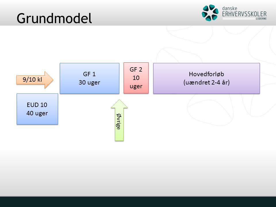 Grundmodel GF 1 30 uger GF 1 30 uger GF 2 10 uger GF 2 10 uger Hovedforløb (uændret 2-4 år) Hovedforløb (uændret 2-4 år) 9/10 kl Øvrige EUD 10 40 uger EUD 10 40 uger