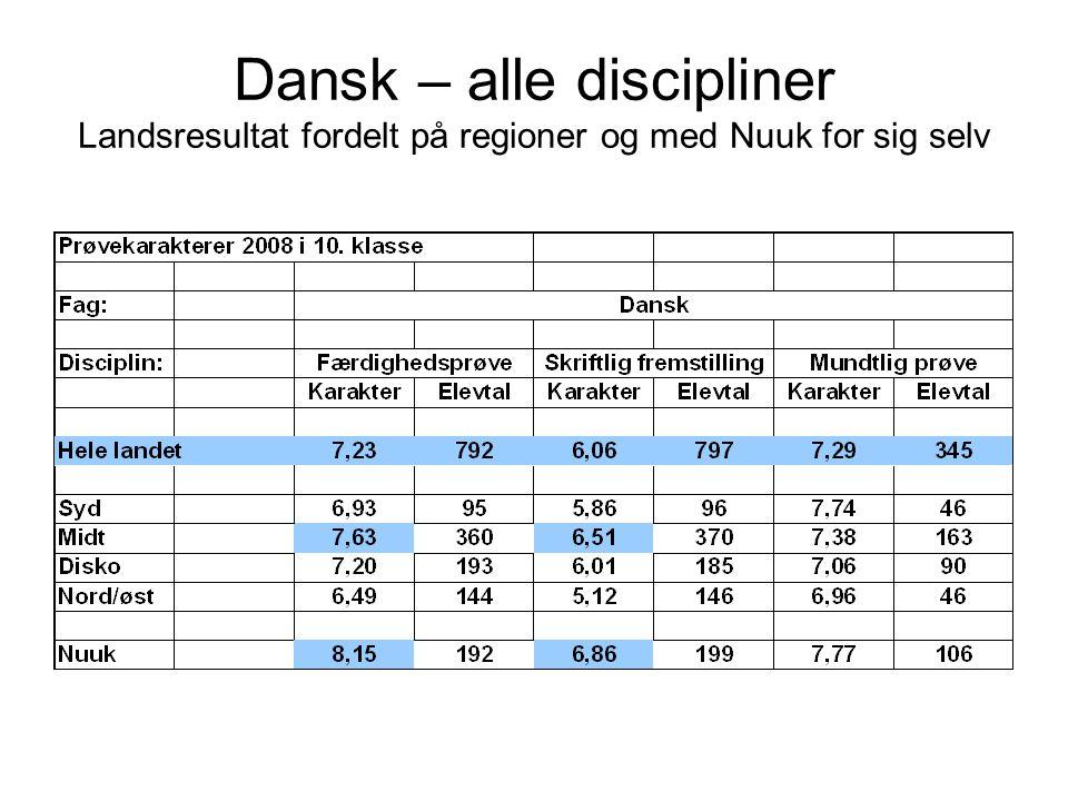 Dansk – alle discipliner Landsresultat fordelt på regioner og med Nuuk for sig selv