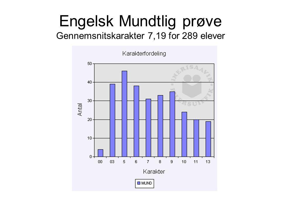 Engelsk Mundtlig prøve Gennemsnitskarakter 7,19 for 289 elever