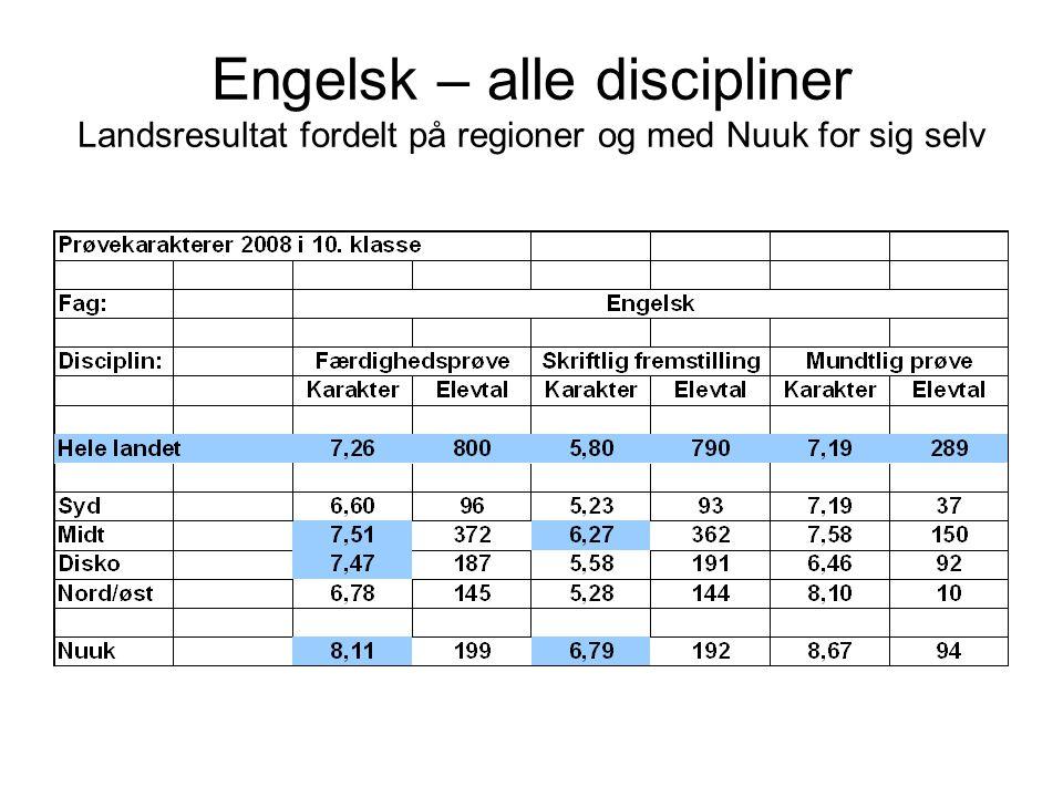 Engelsk – alle discipliner Landsresultat fordelt på regioner og med Nuuk for sig selv