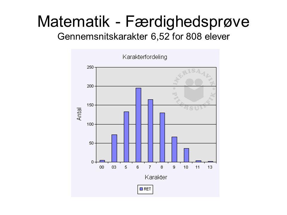 Matematik - Færdighedsprøve Gennemsnitskarakter 6,52 for 808 elever