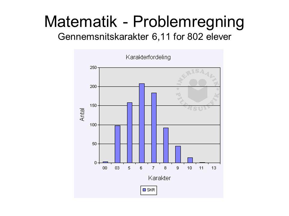 Matematik - Problemregning Gennemsnitskarakter 6,11 for 802 elever