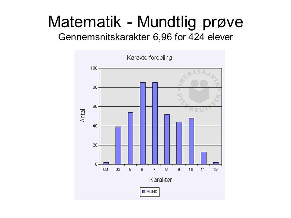 Matematik - Mundtlig prøve Gennemsnitskarakter 6,96 for 424 elever