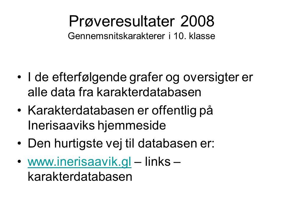 Prøveresultater 2008 Gennemsnitskarakterer i 10.