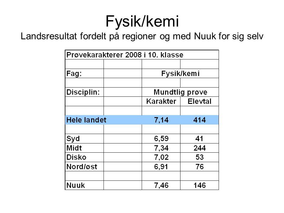 Fysik/kemi Landsresultat fordelt på regioner og med Nuuk for sig selv
