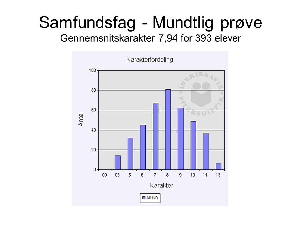 Samfundsfag - Mundtlig prøve Gennemsnitskarakter 7,94 for 393 elever