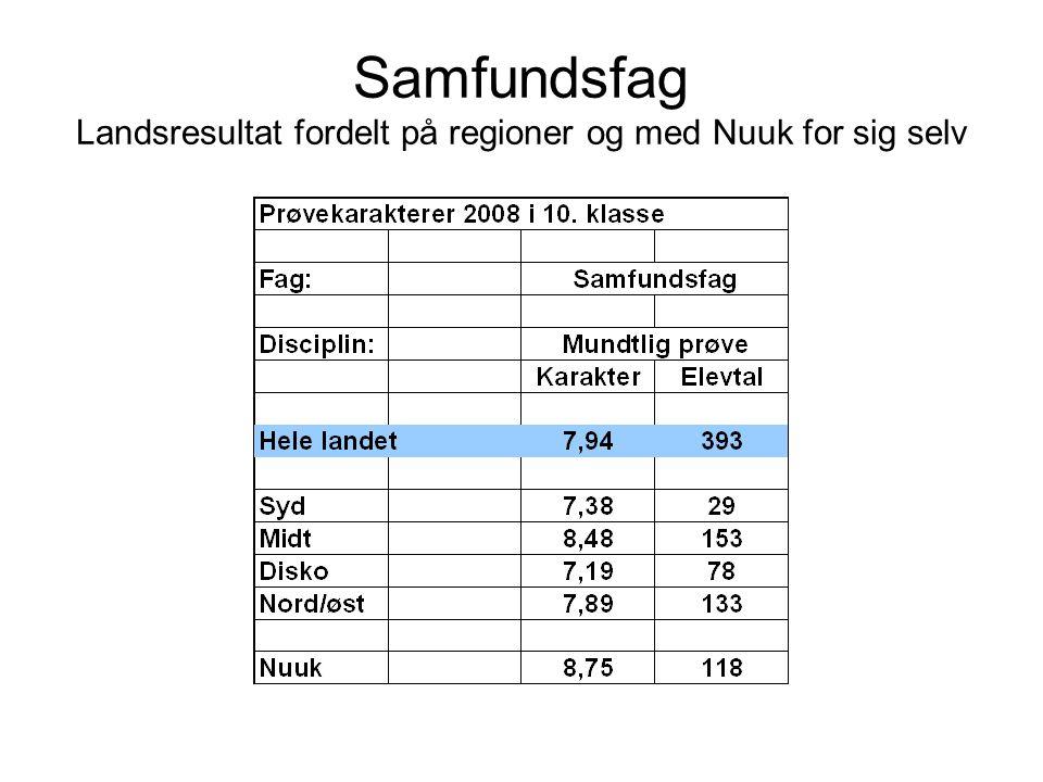 Samfundsfag Landsresultat fordelt på regioner og med Nuuk for sig selv
