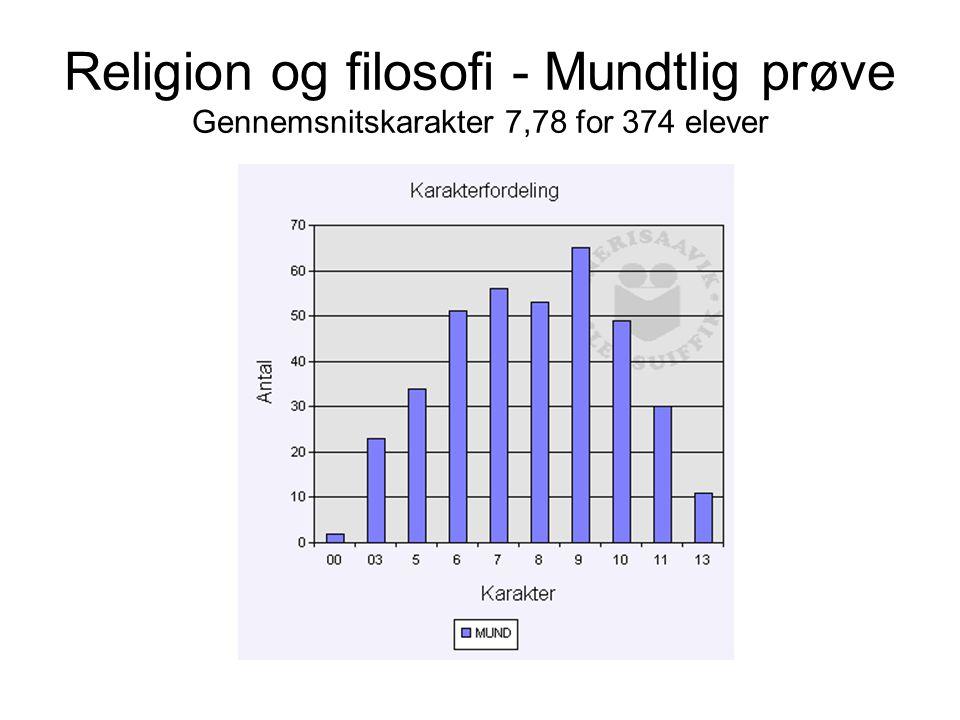 Religion og filosofi - Mundtlig prøve Gennemsnitskarakter 7,78 for 374 elever