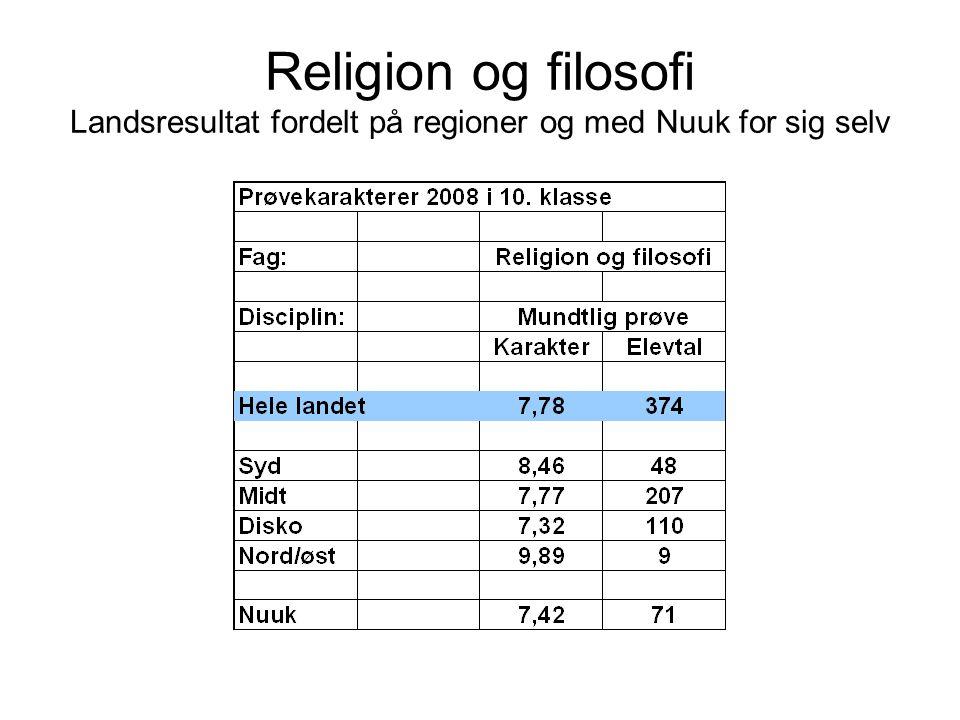 Religion og filosofi Landsresultat fordelt på regioner og med Nuuk for sig selv