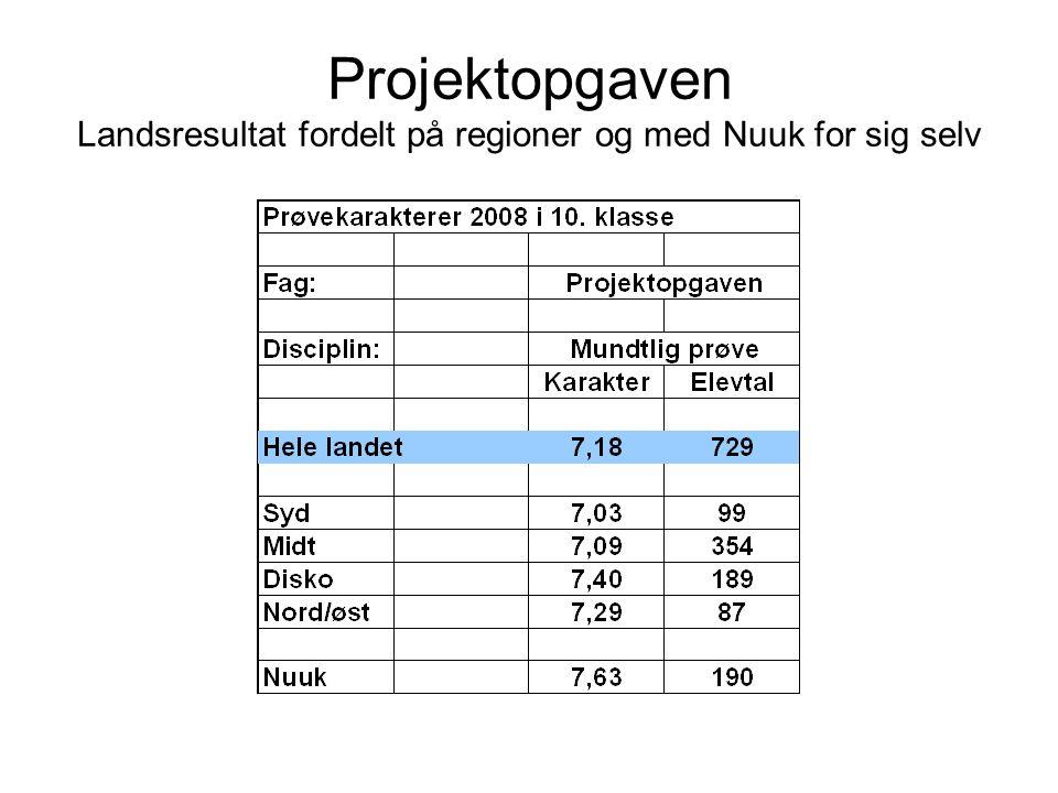 Projektopgaven Landsresultat fordelt på regioner og med Nuuk for sig selv