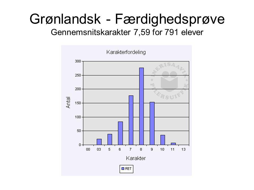Grønlandsk - Færdighedsprøve Gennemsnitskarakter 7,59 for 791 elever