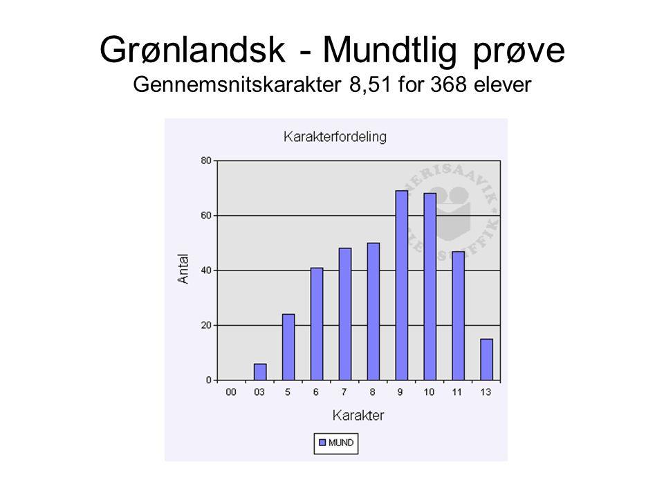 Grønlandsk - Mundtlig prøve Gennemsnitskarakter 8,51 for 368 elever
