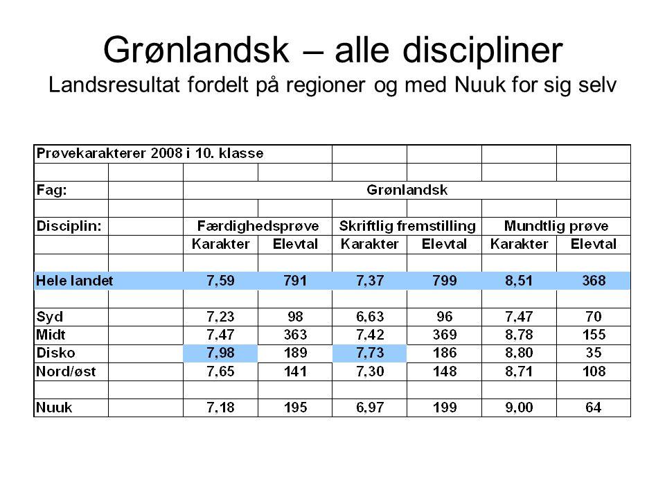 Grønlandsk – alle discipliner Landsresultat fordelt på regioner og med Nuuk for sig selv