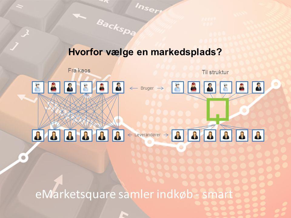 eMarketsquare samler indkøb - smart Hvorfor vælge en markedsplads.
