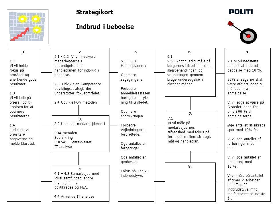 Strategikort Indbrud i beboelse 1. 1.1 Vi vil holde fokus på området og anerkende gode resultater.