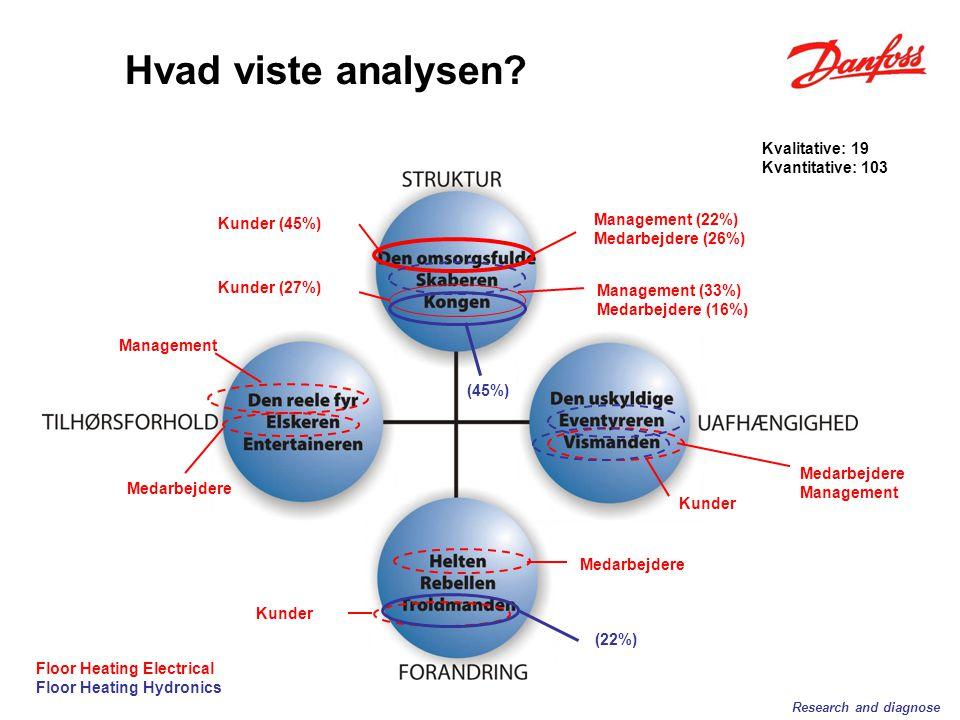 Management (22%) Medarbejdere (26%) Management (33%) Medarbejdere (16%) Medarbejdere Management Kunder (45%) Kunder (27%) Kunder Medarbejdere Management Research and diagnose Hvad viste analysen.