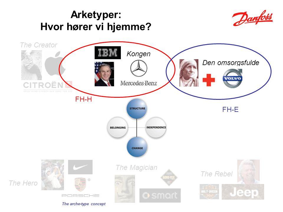 Arketyper: Hvor hører vi hjemme.