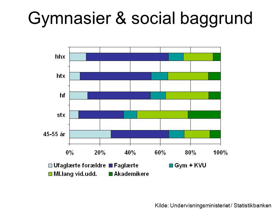 Gymnasier & social baggrund Kilde: Undervisningsministeriet / Statistikbanken