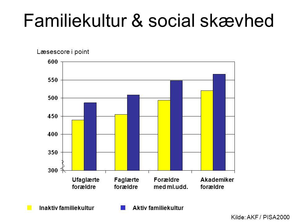 Familiekultur & social skævhed Kilde: AKF / PISA2000 Ufaglærte forældre Faglærte forældre Forældre med ml.udd.