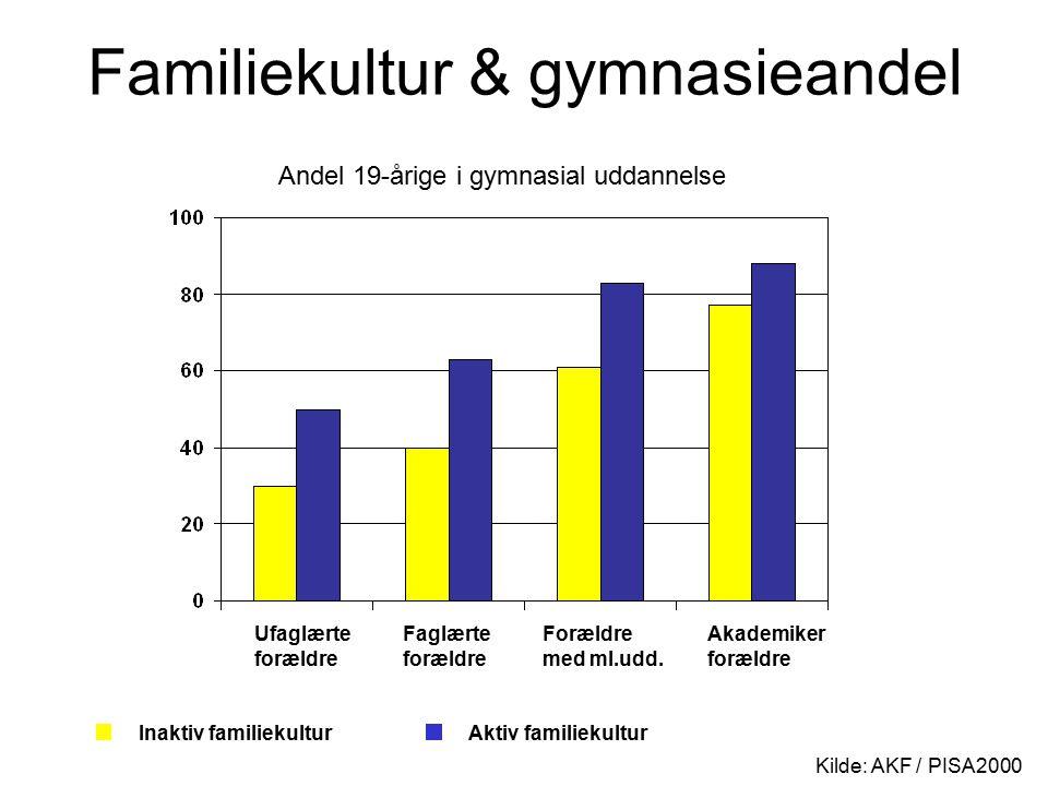 Familiekultur & gymnasieandel Kilde: AKF / PISA2000 Ufaglærte forældre Faglærte forældre Forældre med ml.udd.