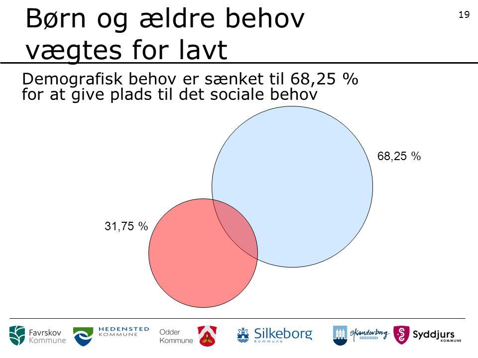 Demografisk behov er sænket til 68,25 % for at give plads til det sociale behov 31,75 % 68,25 % Børn og ældre behov vægtes for lavt 19