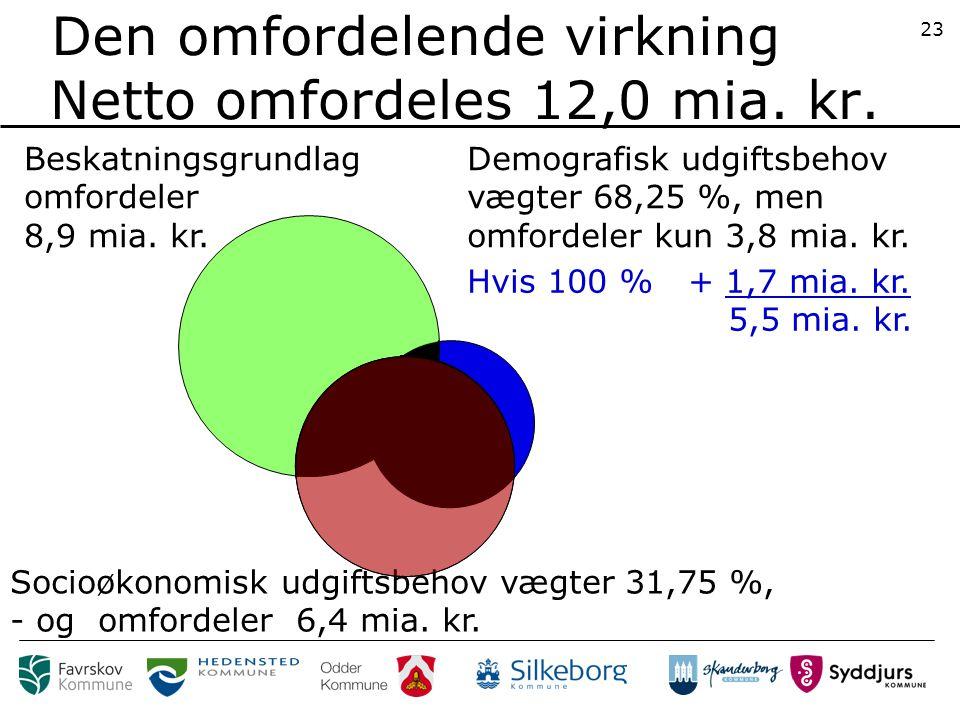 23 Beskatningsgrundlag omfordeler 8,9 mia. kr.